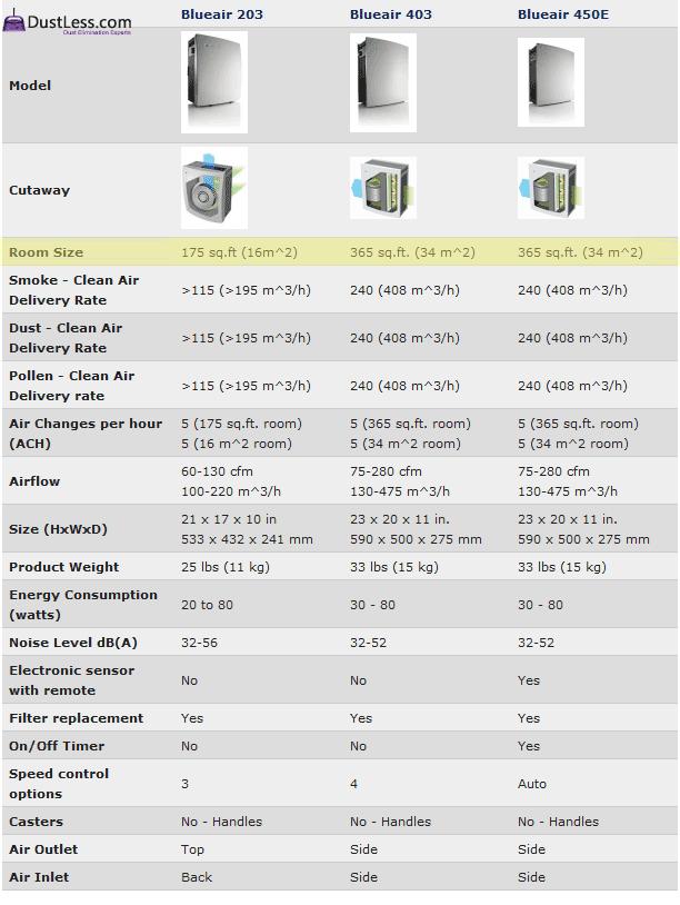 Compare Blueair Air Purifiers