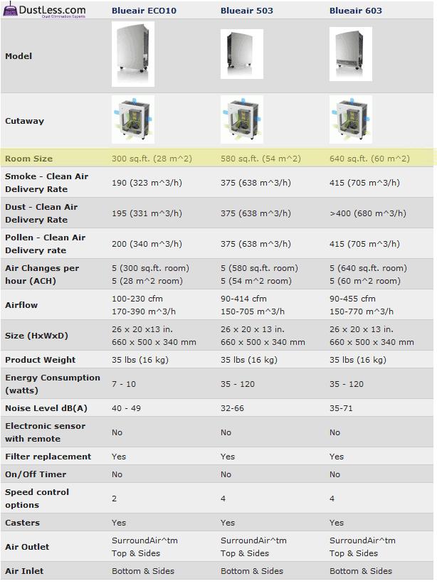 Compare Blueair Air Purifiers 2